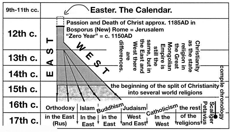 Bible – ChronologyTruth